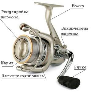 kak-vybrat-katushku-dlya-spinninga1-300x300